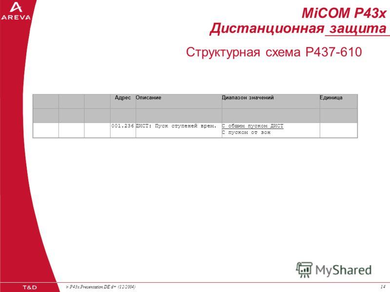 > P43x Presentation DE d+ (12/2004)13 MiCOM P43x Дистанционная защита Структурная схема Хар-ка срабатывания Логика отключен. Доп.функции (ТУ, АПВ...) Пуск КОМ.ОТКЛ. Сигнализация Фильтрация АЦП I U Орган памяти U Управление Цифровая фильтр. Анализ гар