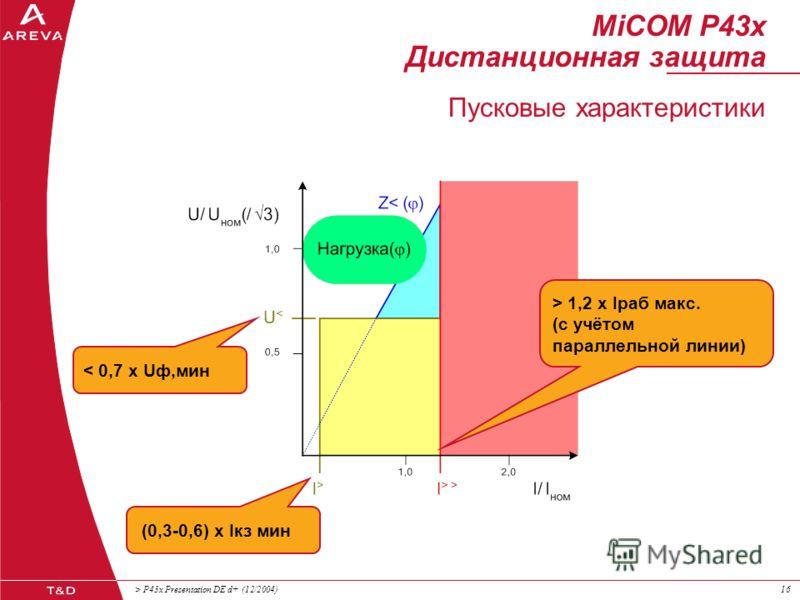 > P43x Presentation DE d+ (12/2004)15 MiCOM P43x Дистанционная защита Пусковые характеристики Нагрузка 3Iо /I ном 0,5 3Iо > 0,5 3Uо > /U ном Нагрузка ( Z I >> 1,0 0,5 U