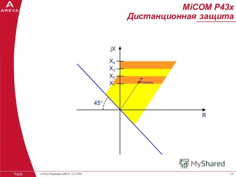 > P43x Presentation DE d+ (12/2004)23 MiCOM P43x Дистанционная защита Многоугольная характеристика срабатывания Р437-610