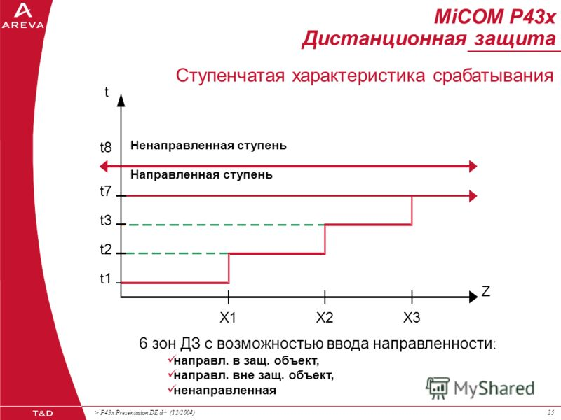 > P43x Presentation DE d+ (12/2004)24 MiCOM P43x Дистанционная защита jX 45° X1X1 R X2X2 X3X3 X4X4 Z линии