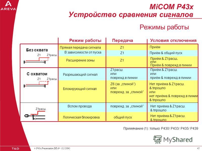 > P43x Presentation DE d+ (12/2004)44 СРСС Устройство сравнения сигналов (ТУ) MiCOM P43x Устройство сравнения сигналов Отдельные функции СРавнение Сигналов Срабатывания (защит)