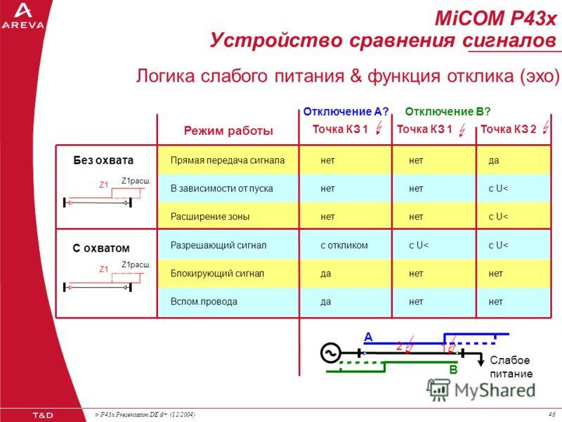 > P43x Presentation DE d+ (12/2004)45 MiCOM P43x Устройство сравнения сигналов Режимы работы Нет приёма & Z1расш. & tпрошло Приём & Z1расш. или приём & поврежд.в линии Приём & общий пуск Вспом.провода поврежд. за спиной Разрешающий сигнал В зависимос
