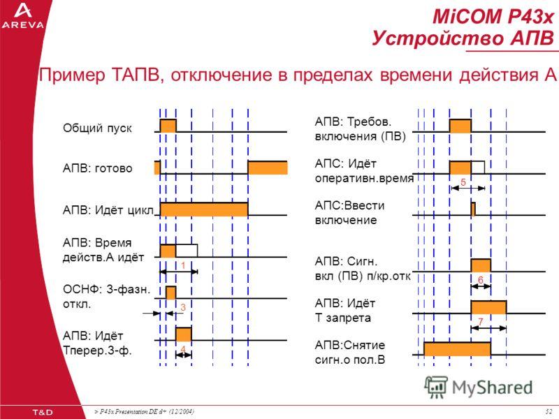 > P43x Presentation DE d+ (12/2004)51 1ф, 1/3ф или 3ф кратковременное отключение (1-й цикл АПВ – ОАПВ/ТАПВ) 3ф длительное отключение (2-й и т.д. циклы ТАПВ) БАПВ Широкий диапазон уставок (время пуска АПВ/ время действия/ Тперерыва/ Тзапрета/ Тблокиро