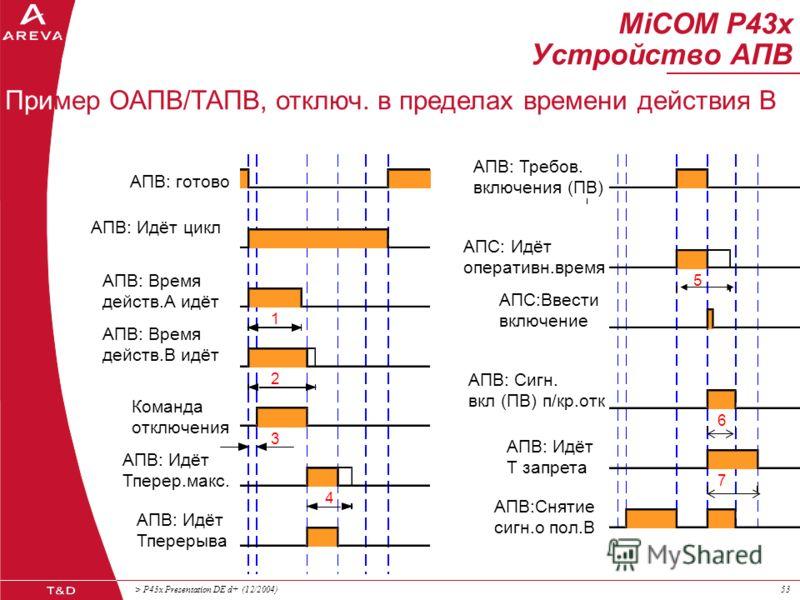 > P43x Presentation DE d+ (12/2004)52 MiCOM P43x Устройство АПВ АПВ: готово ОСНФ: 3-фазн. откл. 1 3 4 5 6 7 Общий пуск Пример ТАПВ, отключение в пределах времени действия А АПВ: Идёт цикл АПВ: Время действ.А идёт АПВ: Идёт Тперер.3-ф. АПВ: Требов. вк