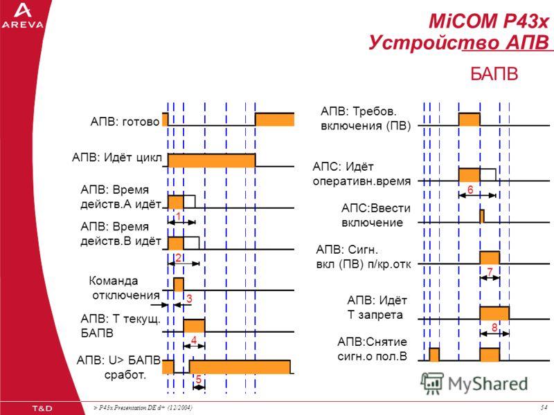 > P43x Presentation DE d+ (12/2004)53 MiCOM P43x Устройство АПВ АПВ: готово АПВ: Идёт цикл АПВ: Время действ.А идёт Команда отключения АПВ: Идёт Тперер.макс. АПВ: Требов. включения (ПВ) АПС: Идёт оперативн.время АПС:Ввести включение АПВ: Сигн. вкл (П