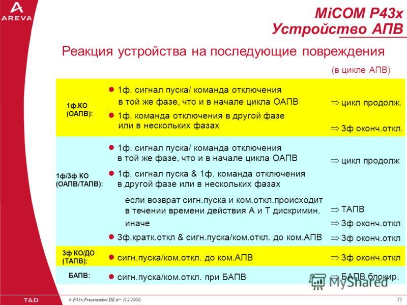 > P43x Presentation DE d+ (12/2004)54 MiCOM P43x Устройство АПВ АПВ: готово АПВ: Идёт цикл АПВ: Время действ.А идёт Команда отключения АПВ: Т текущ. БАПВ АПВ: Требов. включения (ПВ) АПС: Идёт оперативн.время АПС:Ввести включение АПВ: Сигн. вкл (ПВ) п