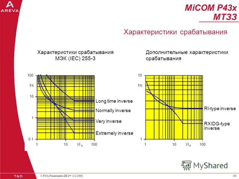 > P43x Presentation DE d+ (12/2004)67 МТЗ с зависимой выдержкой времени, фазоселективная, направленная, 1 ступень ТЗНП с зависимой выдержкой времени, направленная, 1 ступень ТЗОП с зависимой выдержкой времени, направленная, 1 ступень Орган направлени