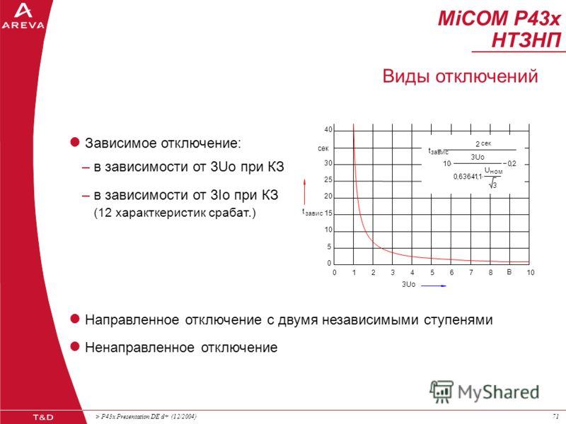 > P43x Presentation DE d+ (12/2004)70 Чувств.резерв.защита для 1-ф. КЗ через высокое переходное сопротивление Пределы измерения: Ток Напряжение 3Iо> = 0.002 - 0.5 I ном 3Uо> = 0.015 - 0.5 U ном MiCOM P43x НТЗНП Функциональные особенности