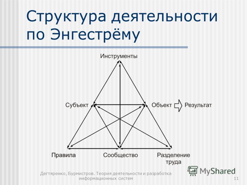 Дегтяренко, Бурмистров. Теория деятельности и разработка информационных систем11 Структура деятельности по Энгестрёму
