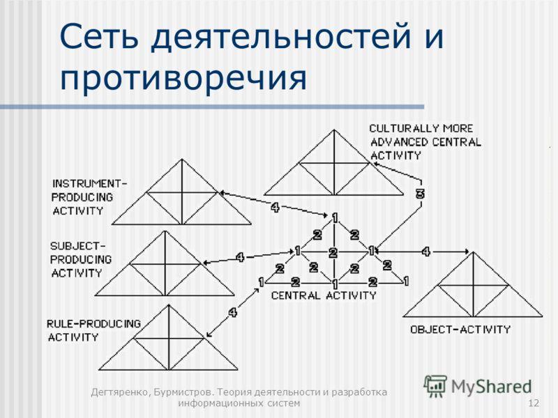 Дегтяренко, Бурмистров. Теория деятельности и разработка информационных систем12 Сеть деятельностей и противоречия