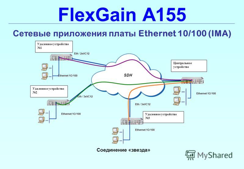 FlexGain A155 Сетевые приложения платы Ethernet 10/100 (IMA) Соединение «звезда» Eth / 3xVC12 SDH Eth / 2xVC12 Удаленное устройство 1 Eth / 3xVC12 Ethernet 1O/100 Удаленное устройство 2 Удаленное устройство 3 Центральное устройство
