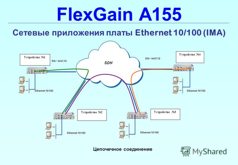 FlexGain A155 Сетевые приложения платы Ethernet 10/100 (IMA) Цепочечное соединение SDH Ethernet 10/100 Eth / 4xVC12 Устройство 1 Ethernet 10/100 Устройство 2 Устройство 3 Устройство 4
