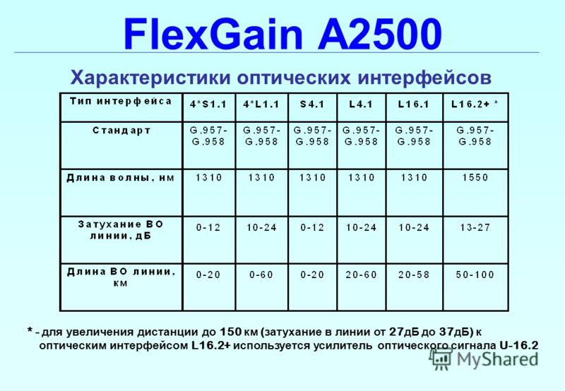 FlexGain A2500 Характеристики оптических интерфейсов * - для увеличения дистанции до 150 км ( затухание в линии от 27 дБ до 37 дБ ) к оптическим интерфейсом L16.2+ используется усилитель оптического сигнала U-16.2