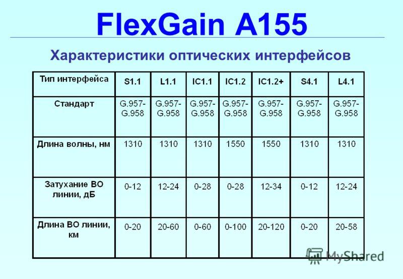 FlexGain A155 Характеристики оптических интерфейсов