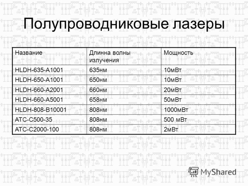 Полупроводниковые лазеры НазваниеДлинна волны излучения Мощность HLDH-635-A1001635нм10мВт HLDH-650-A1001650нм10мВт HLDH-660-A2001660нм20мВт HLDH-660-A5001658нм50мВт HLDH-808-B10001808нм1000мВт ATC-C500-35808нм500 мВт ATC-C2000-100808нм2мВт