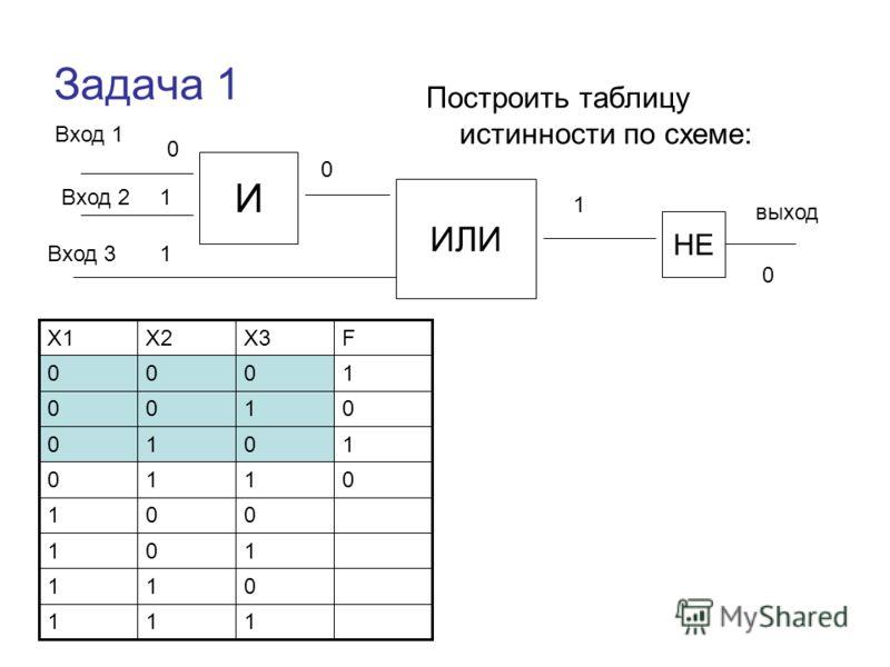Задача 1 Построить таблицу истинности по схеме: Вход 1 И ИЛИ НЕ Вход 2 Вход 3 выход 111 011 101 001 0110 1010 0100 1000 FX3X2X1 0 1 1 0 1 0