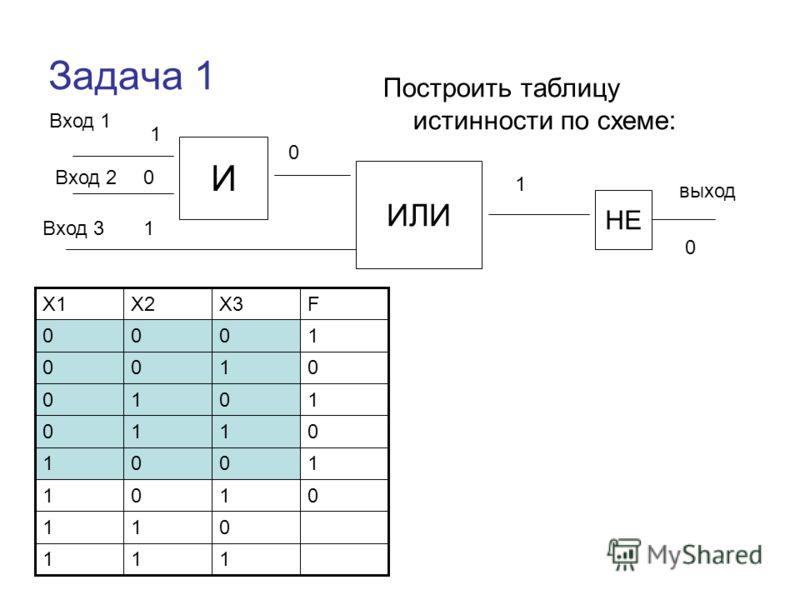 Задача 1 Построить таблицу истинности по схеме: Вход 1 И ИЛИ НЕ Вход 2 Вход 3 выход 111 011 0101 1001 0110 1010 0100 1000 FX3X2X1 1 0 1 0 1 0