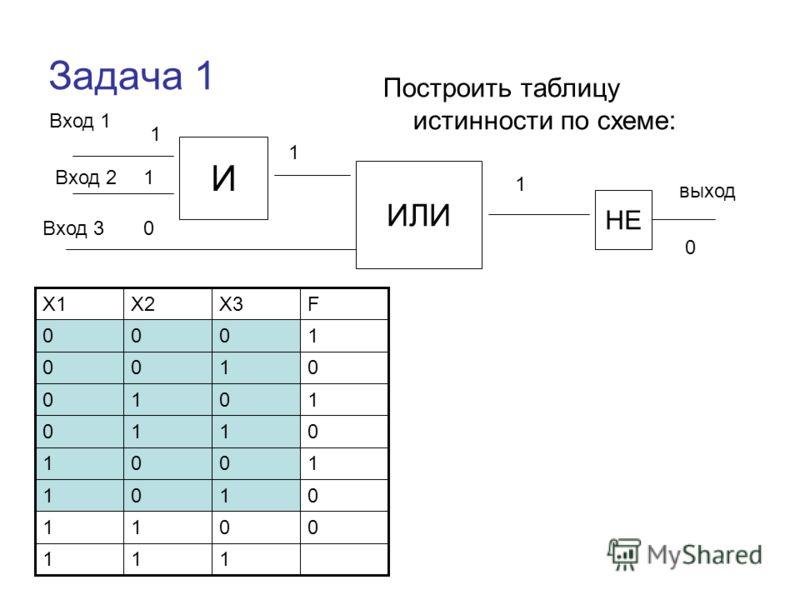 Задача 1 Построить таблицу истинности по схеме: Вход 1 И ИЛИ НЕ Вход 2 Вход 3 выход 111 0011 0101 1001 0110 1010 0100 1000 FX3X2X1 1 1 0 1 1 0