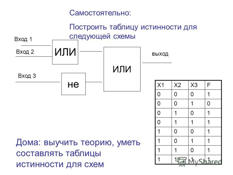 ИЛИ Вход 2 Вход 3 выход Вход 1 не Самостоятельно: Построить таблицу истинности для следующей схемы Дома: выучить теорию, уметь составлять таблицы истинности для схем 1111 1011 1101 1001 1110 1010 0100 1000 FX3X2X1