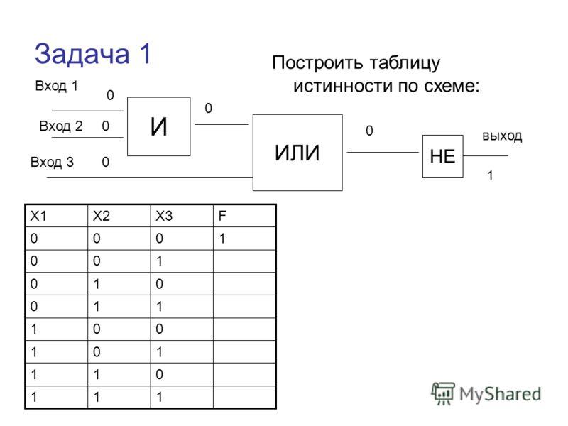 Задача 1 Построить таблицу истинности по схеме: Вход 1 И ИЛИ НЕ Вход 2 Вход 3 выход 111 011 101 001 110 010 100 1000 FX3X2X1 0 0 0 0 0 1