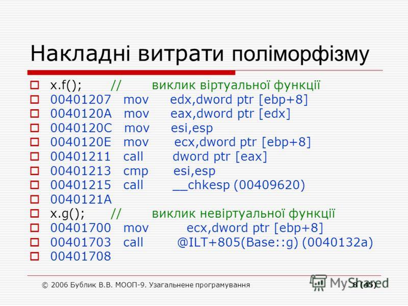 © 2006 Бублик В.В. МООП-9. Узагальнене програмування8 (45) Накладн і витрат и поліморфізму x.f();//виклик віртуальної функції 00401207 mov edx,dword ptr [ebp+8] 0040120A mov eax,dword ptr [edx] 0040120C mov esi,esp 0040120E mov ecx,dword ptr [ebp+8]