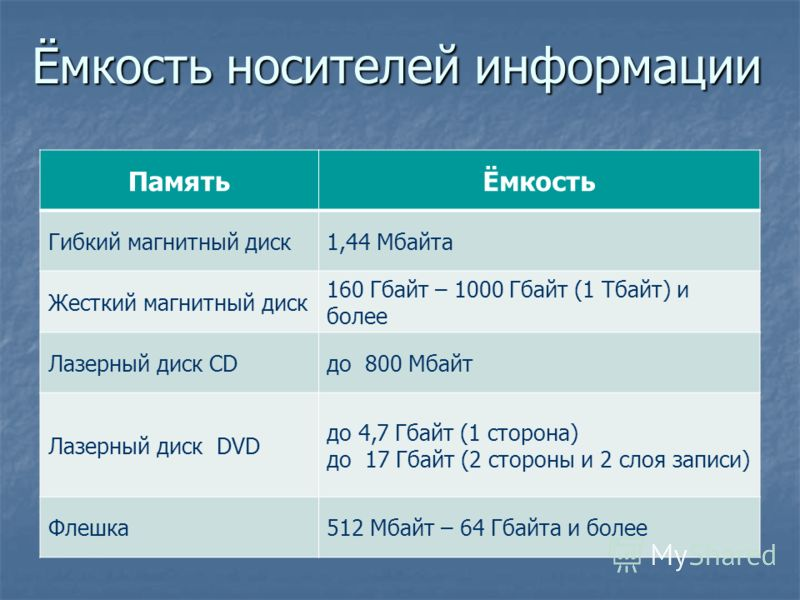 Ёмкость носителей информации ПамятьЁмкость Гибкий магнитный диск1,44 Мбайта Жесткий магнитный диск 160 Гбайт – 1000 Гбайт (1 Тбайт) и более Лазерный диск CDдо 800 Мбайт Лазерный диск DVD до 4,7 Гбайт (1 сторона) до 17 Гбайт (2 стороны и 2 слоя записи
