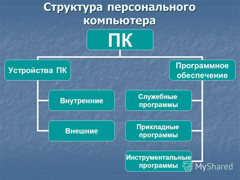 Структура персонального компьютера ПК Устройства ПК Внутренние Внешние Программное обеспечение Служебные программы Прикладные программы Инструментальные программы