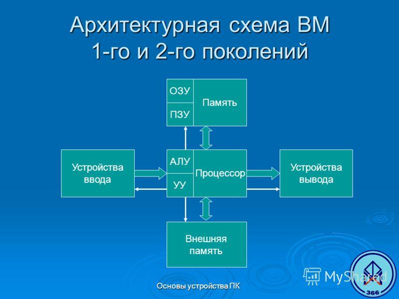 Основы устройства ПК Архитектурная схема ВМ 1-го и 2-го поколений Процессор АЛУ УУ Память ОЗУ ПЗУ Внешняя память Устройства ввода Устройства вывода