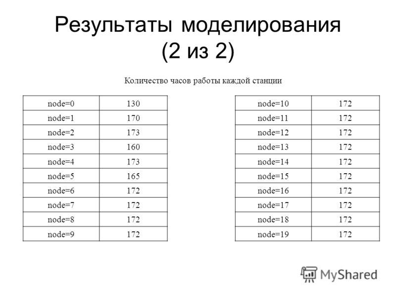 Результаты моделирования (2 из 2) node=0130node=10172 node=1170node=11172 node=2173node=12172 node=3160node=13172 node=4173node=14172 node=5165node=15172 node=6172node=16172 node=7172node=17172 node=8172node=18172 node=9172node=19172 Количество часов