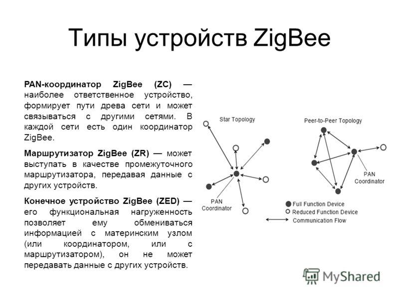 Типы устройств ZigBee PAN-координатор ZigBee (ZC) наиболее ответственное устройство, формирует пути древа сети и может связываться с другими сетями. В каждой сети есть один координатор ZigBee. Маршрутизатор ZigBee (ZR) может выступать в качестве пром