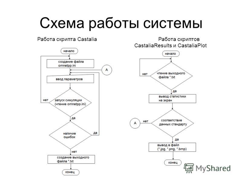 Схема работы системы Работа скрипта CastaliaРабота скриптов CastaliaResults и CastaliaPlot