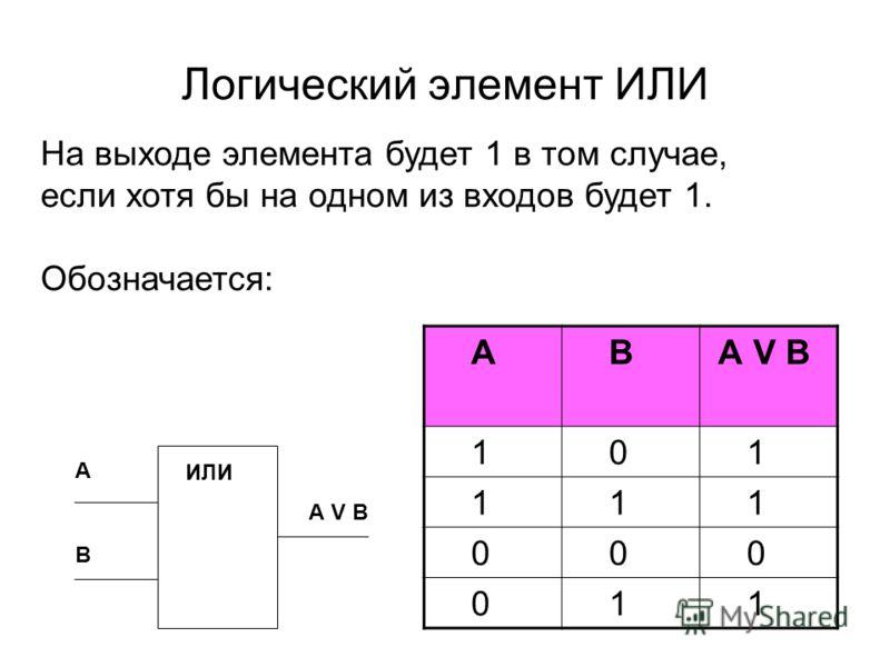 Логический элемент ИЛИ А А V B В ИЛИ На выходе элемента будет 1 в том случае, если хотя бы на одном из входов будет 1. Обозначается: А В А V B 1 0 1 1 1 1 0 0 0 0 1 1