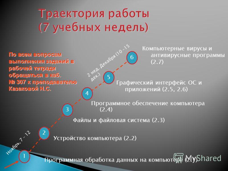 1 3 4 5 6 2 Устройство компьютера (2.2) Программное обеспечение компьютера (2.4) Файлы и файловая система (2.3) Графический интерфейс ОС и приложений (2.5, 2.6) Компьютерные вирусы и антивирусные программы (2.7) 2 нед. Декабря (10 -15 дек.) Ноябрь, 7