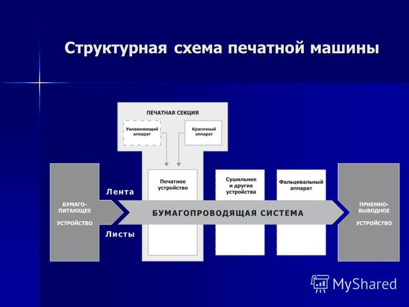 Структурная схема печатной машины