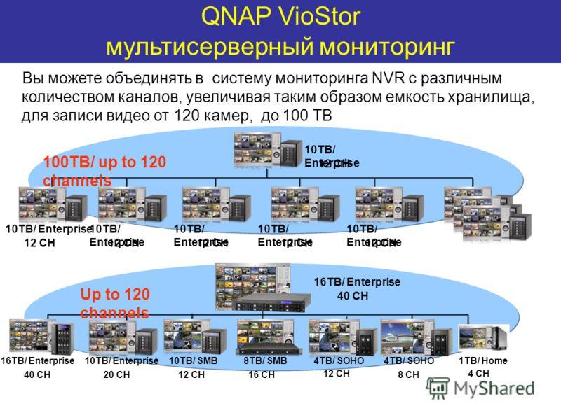 QNAP VioStor мультисерверный мониторинг Вы можете объединять в систему мониторинга NVR с различным количеством каналов, увеличивая таким образом емкость хранилища, для записи видео от 120 камер, до 100 TB 10TB/ Enterprise 100TB/ up to 120 channels 10