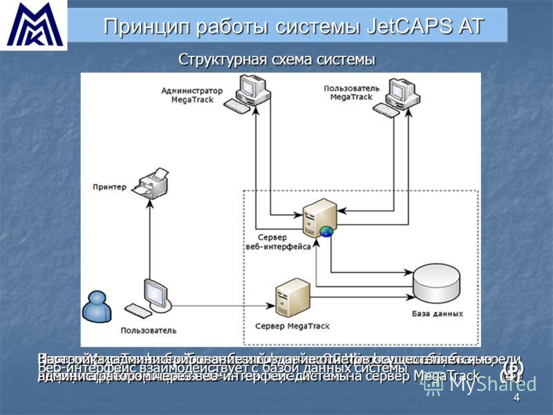 4 Принцип работы системы JetCAPS AT Пользователь печатает на существующей в ОС Windows или Linux очереди печати в «обычном режиме» (1) Структурная схема системы Клиент, установленный на рабочей станции, осуществляет сбор информации о процессах печати
