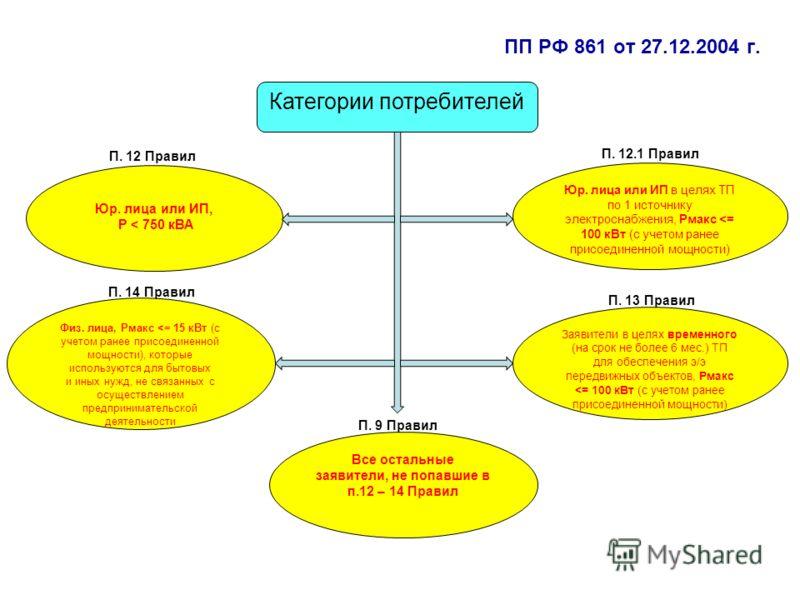ПП РФ 861 от 27.12.2004 г. Юр. лица или ИП, P < 750 кВА Юр. лица или ИП в целях ТП по 1 источнику электроснабжения, Рмакс