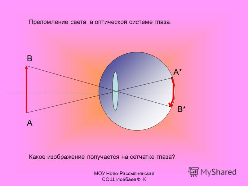 МОУ Ново-Рассыпнянская СОШ. Исебаев Ф. К Преломление света в оптической системе глаза. А В А* В* Какое изображение получается на сетчатке глаза?