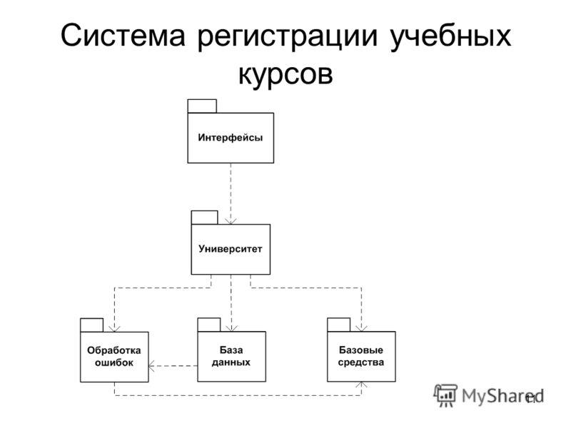 11 Система регистрации учебных курсов