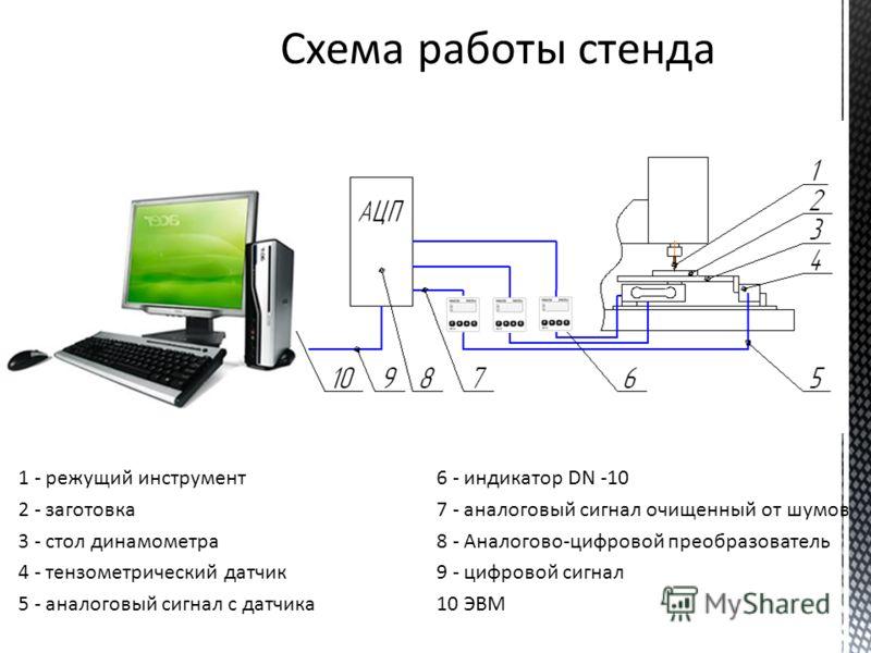 1 - режущий инструмент 2 - заготовка 3 - стол динамометра 4 - тензометрический датчик 5 - аналоговый сигнал с датчика 6 - индикатор DN -10 7 - аналоговый сигнал очищенный от шумов 8 - Аналогово-цифровой преобразователь 9 - цифровой сигнал 10 ЭВМ