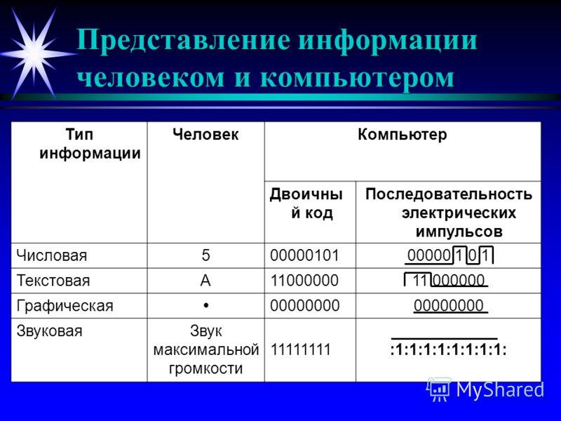Представление информации человеком и компьютером Тип информации ЧеловекКомпьютер Двоичны й код Последовательность электрических импульсов Числовая500000101 ТекстоваяА11000000 Графическая00000000 ЗвуковаяЗвук максимальной громкости 11111111:1:1:1:1:1:
