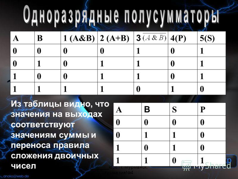 _______id381 г. Мурманск, гимназия4 AB1 (A&B)2 (A+B) 3 4(P)5(S) 0000101 0101101 1001101 1111010 A B SP 0000 0110 1010 1101 Из таблицы видно, что значения на выходах соответствуют значениям суммы и переноса правила сложения двоичных чисел