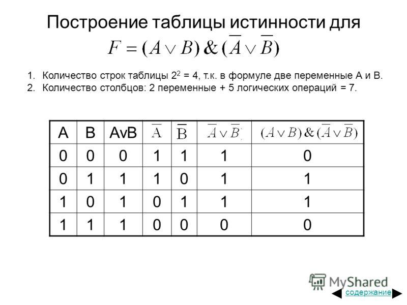 Построение таблицы истинности для ABAvB 0001110 0111011 1010111 1110000 1.Количество строк таблицы 2 2 = 4, т.к. в формуле две переменные A и B. 2.Количество столбцов: 2 переменные + 5 логических операций = 7. содержание