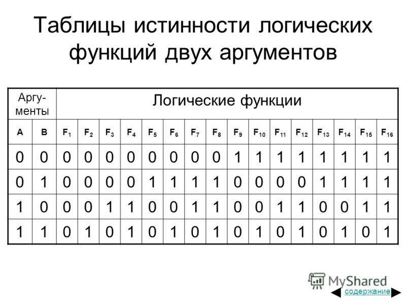 Таблицы истинности логических