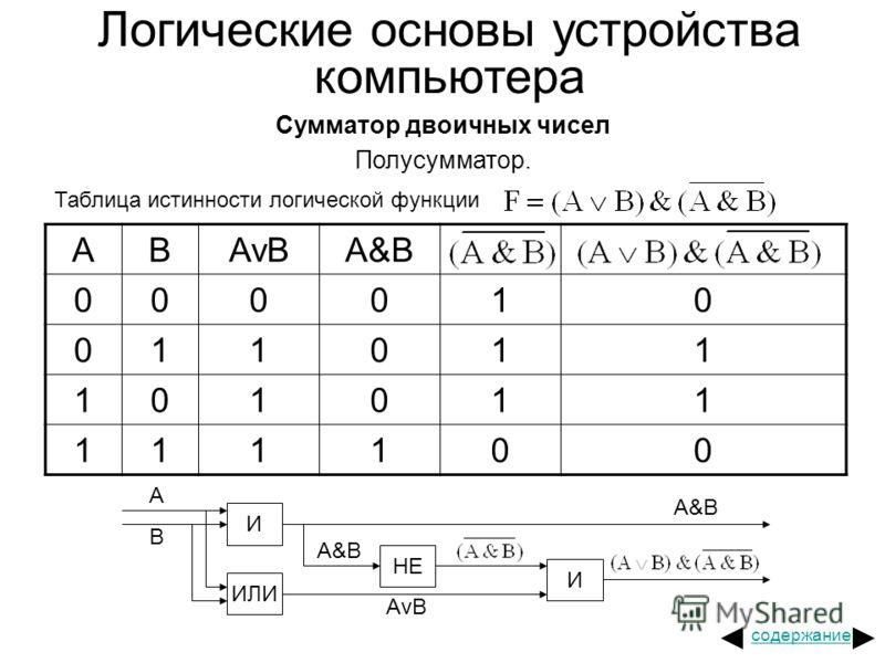 Логические основы устройства компьютера Сумматор двоичных чисел Полусумматор. Таблица истинности логической функции ABAvBA&B 000010 011011 101011 111100 И ИЛИ НЕ И A B A&B AvB A&B содержание