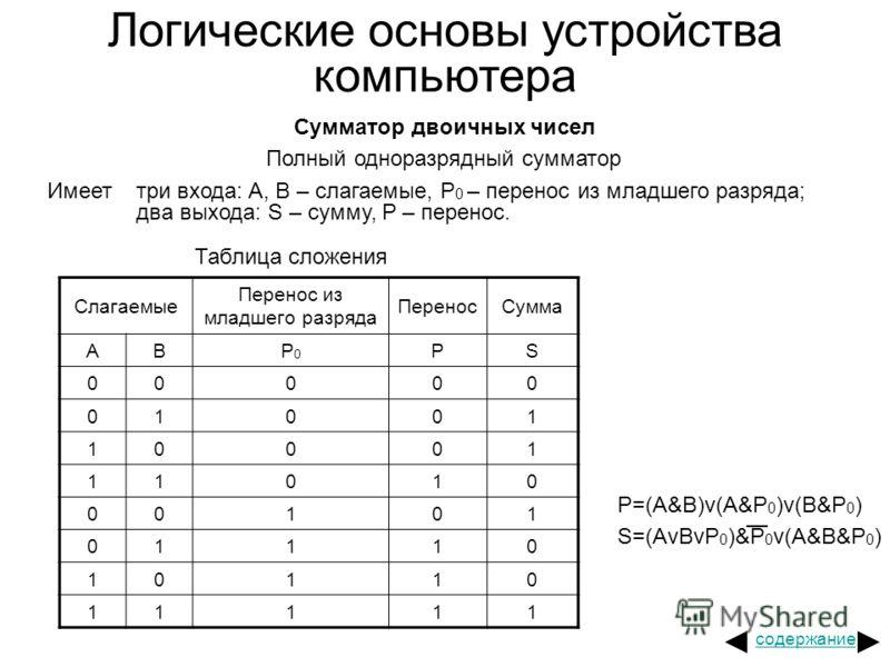 Логические основы устройства компьютера Сумматор двоичных чисел Полный одноразрядный сумматор Имеет три входа: A, B – слагаемые, P 0 – перенос из младшего разряда; два выхода: S – сумму, P – перенос. Таблица сложения Слагаемые Перенос из младшего раз
