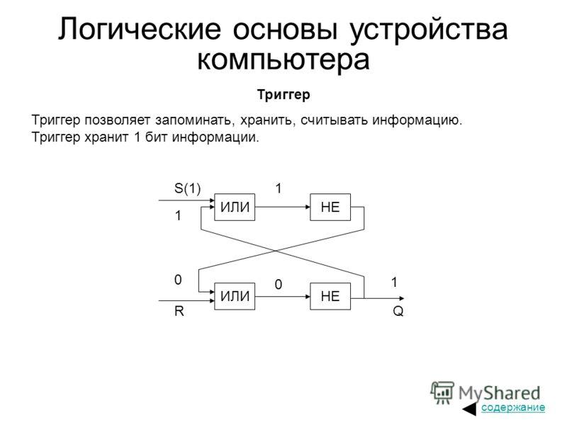Логические основы устройства компьютера Триггер Триггер позволяет запоминать, хранить, считывать информацию. Триггер хранит 1 бит информации. ИЛИНЕ ИЛИНЕ S(1)1 1 0 R 0 1 Q содержание