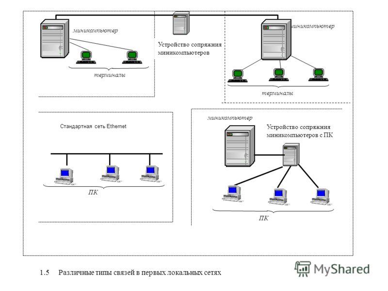 1.5 Различные типы связей в первых локальных сетях терминалы миникомпьютер ПК миникомпьютер ПК Устройство сопряжния миникомпьютеров терминалы Стандартная сеть Ethernet Устройство сопряжния миникомпьютеров с ПК