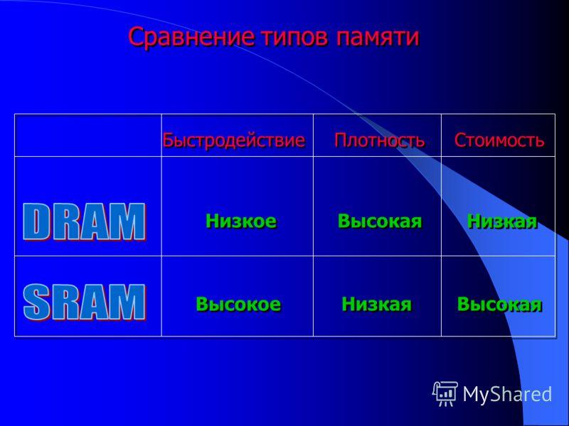 Сравнение типов памяти Быстродействие Плотность Стоимость Низкое Высокая Низкая Высокое Низкая Высокая