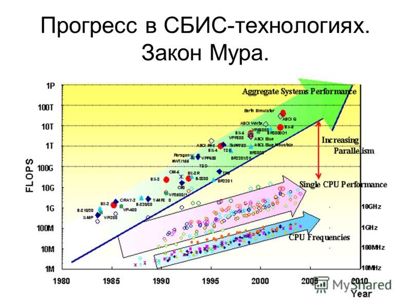 Прогресс в СБИС-технологиях. Закон Мура.